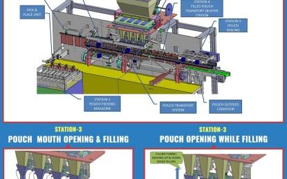 Uflex Engineers Multi-Lane Automatic Linear Pick – Fill & Seal machine