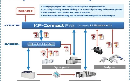 Komori and SCREEN GP develop Integrated Workflow Solution