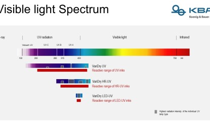 Trends in UV Technology
